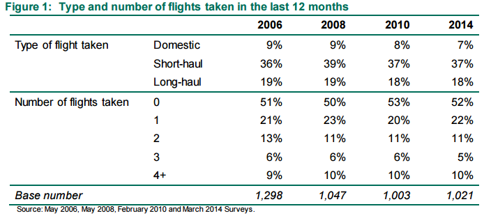 Number of flights taken 2006 to 2014