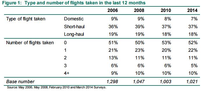 Number of flights taken 2006 to 2014