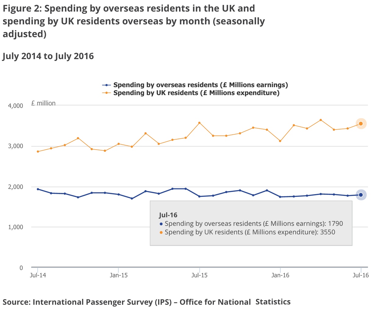 ONS UK and overseas visit spend 2014 - 2016