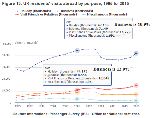 ONS UK residents holiday VFR etc 1995 to 2015