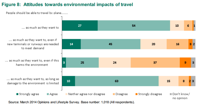 ONS attitudes to environment damage and flying 2014