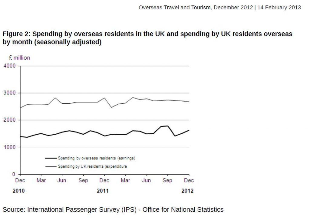 ONS tourism deficit for 2011 and 2012