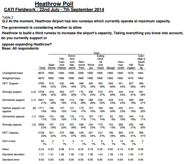 Populus poll Heathrow July to Sept 2014 1