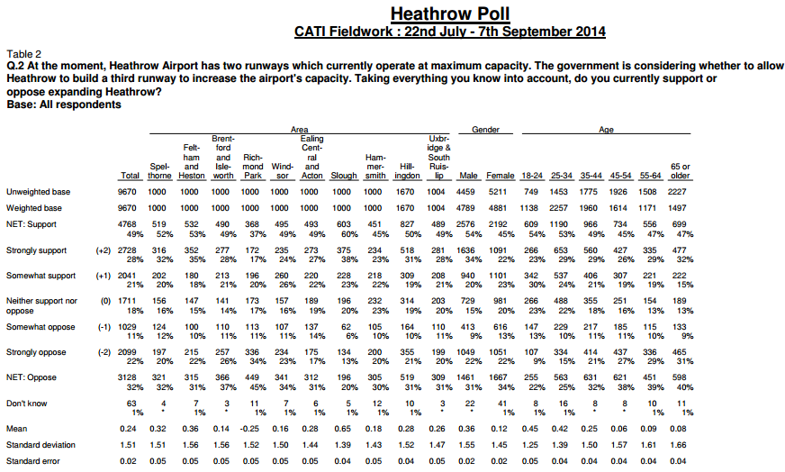 Populus poll Heathrow July to Sept 2014