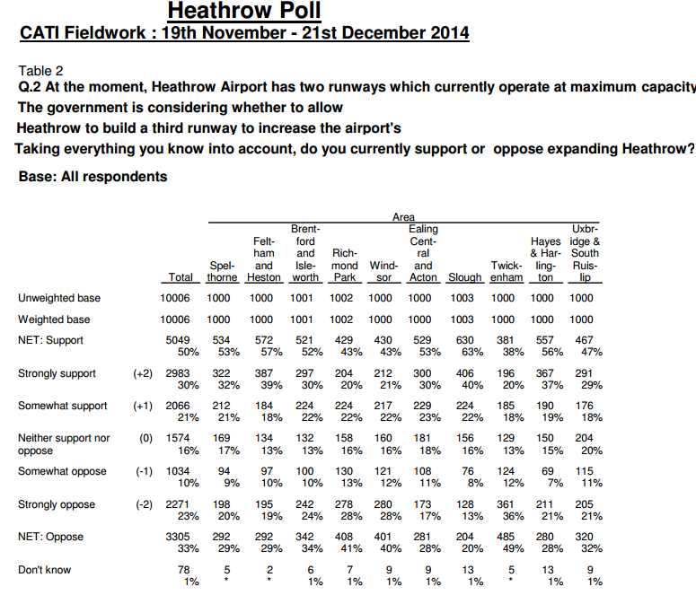 Populus poll Heathrow Nov - Dec 2014 1