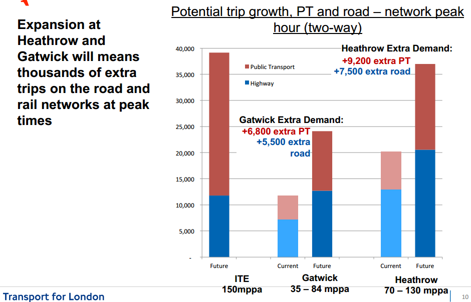 Potential trip growth on public transport and road