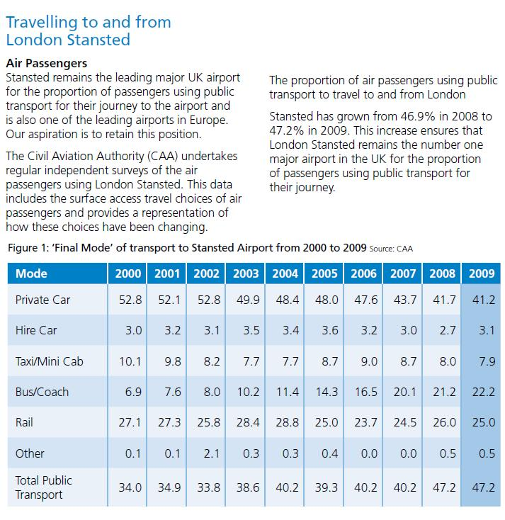 Proportion of Stansted passengers on public transport