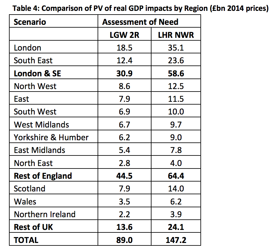 quod-pv-of-gdp-impacts-by-region