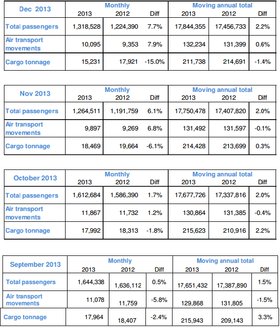 Stansted data Sept to Dec 2013