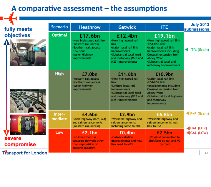 TfL assumptions on transport costs for runway options June 2014