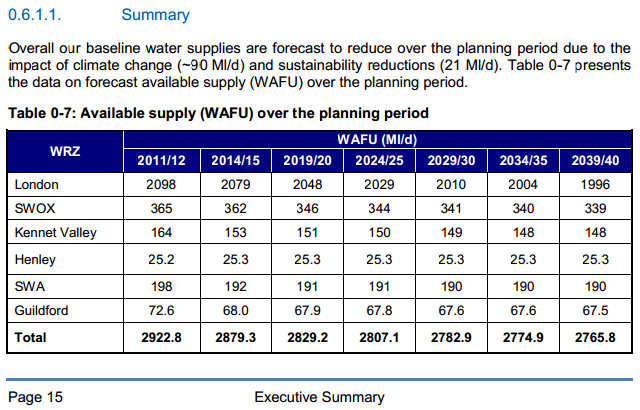 Thames Water forecasts to2040