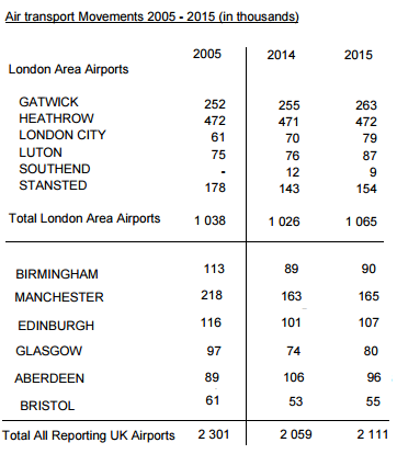 Total number of UK flights 2005 and 2015