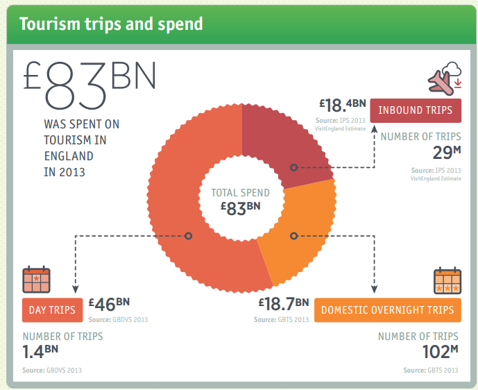 Tourism trips and spend 2013 from Visit England
