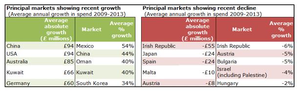 UK inbound tourism spend growth and decline