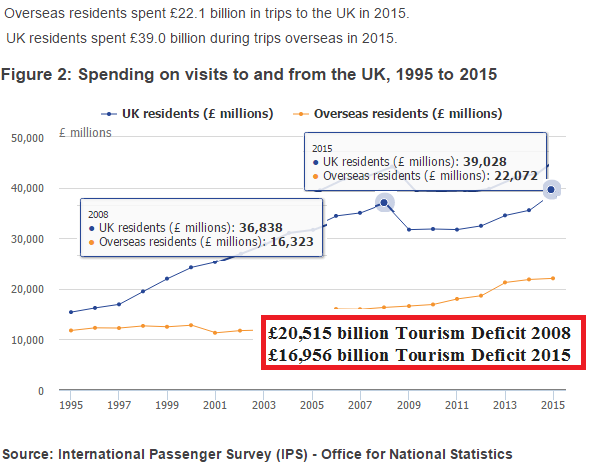 UK tourism deficit in 2008 and in 2015
