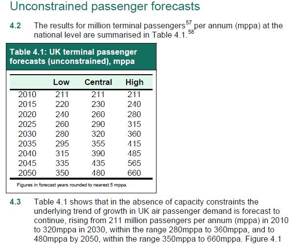 Unconstrained passenger forecasts