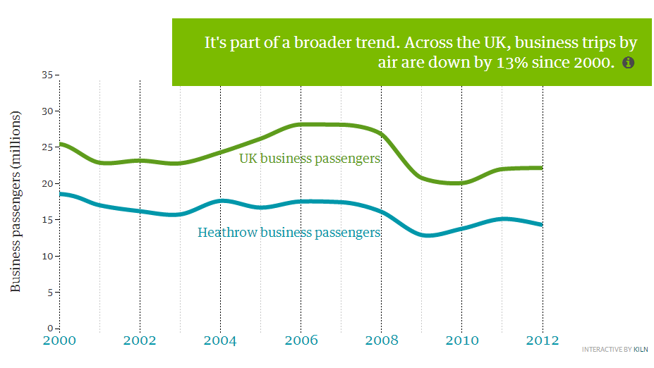WWF decline in business air travel Dec 2013