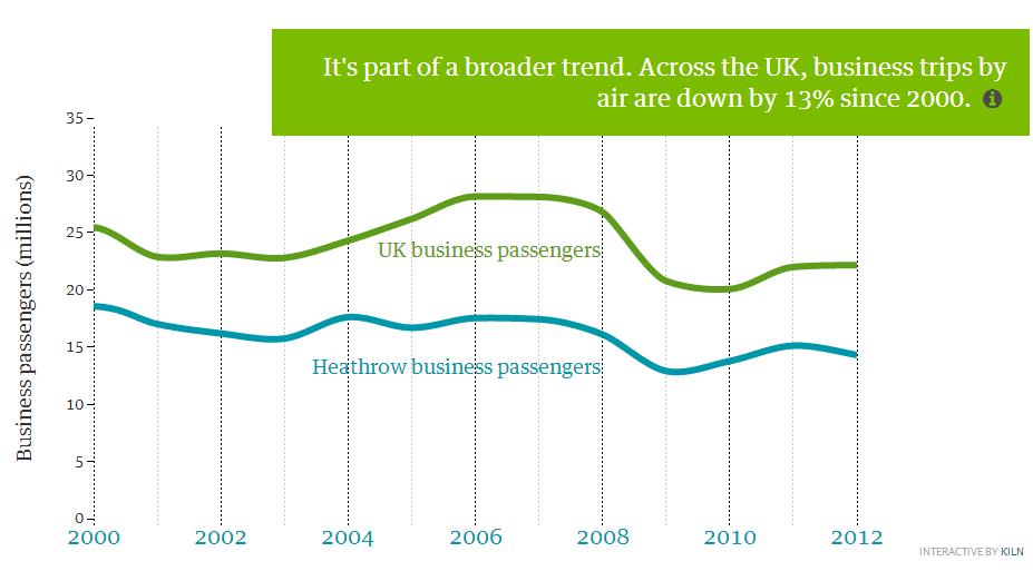 WWF decline in business air travel Dec 2013