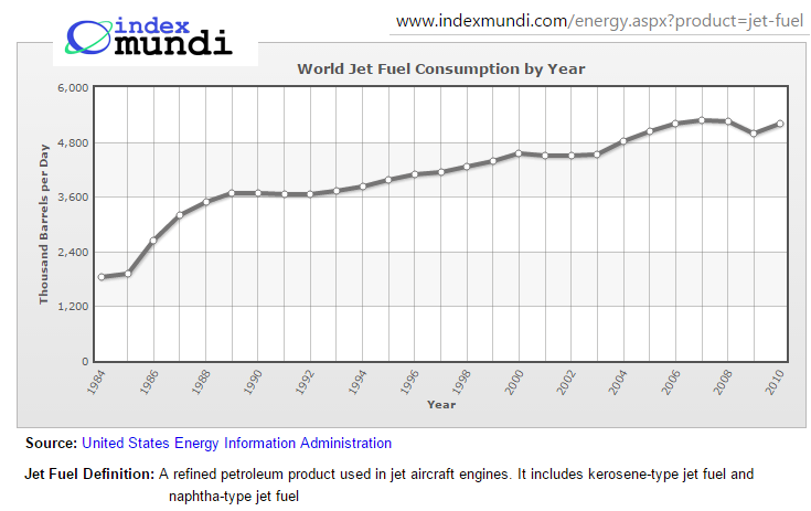 World consumption of jet fuel index mundi