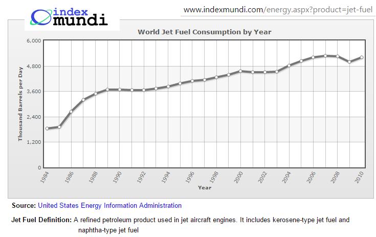 World consumption of jet fuel index mundi