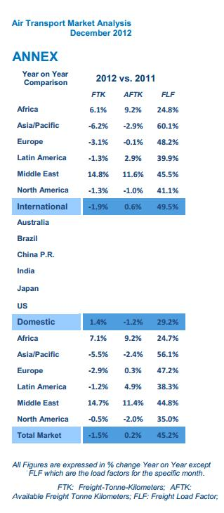 air freight 2012 from IATA