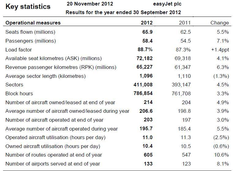 easyjet figures Nov 2012