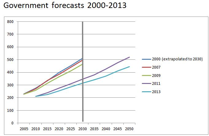 government forecasts between 2000 and 2013