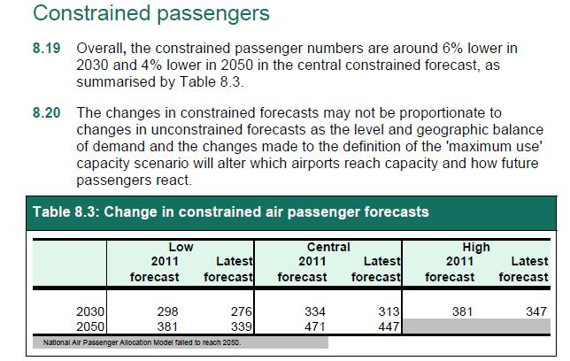 government forecasts constrained pax 2011 and 2013