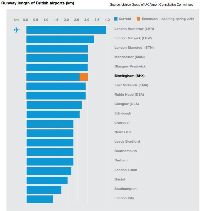 runway length of UK airports from B'ham report May 2013